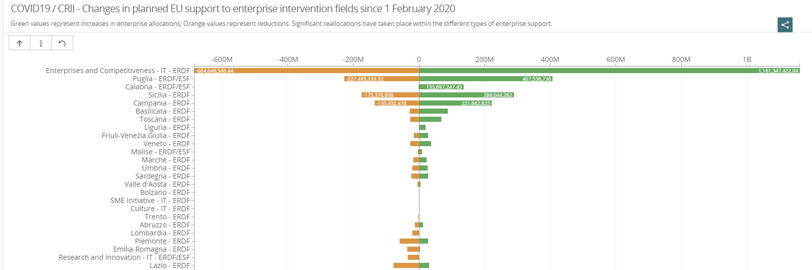 fondi europei fesr - riprogrammazione Italia